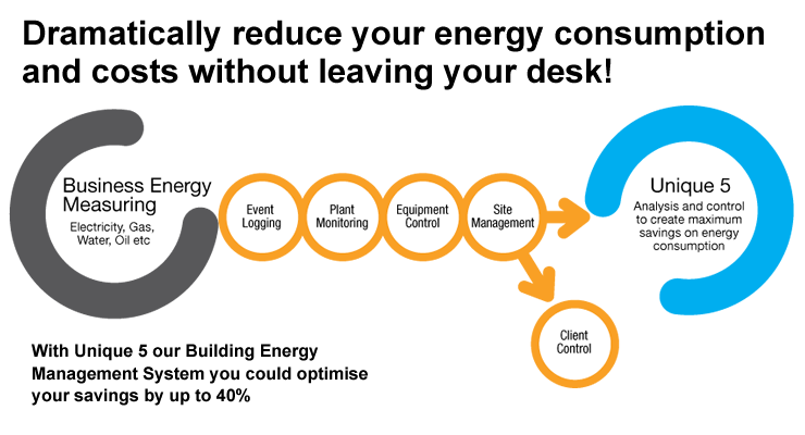 Dramatically reduce your energy consumption and costs without leaving your desk!